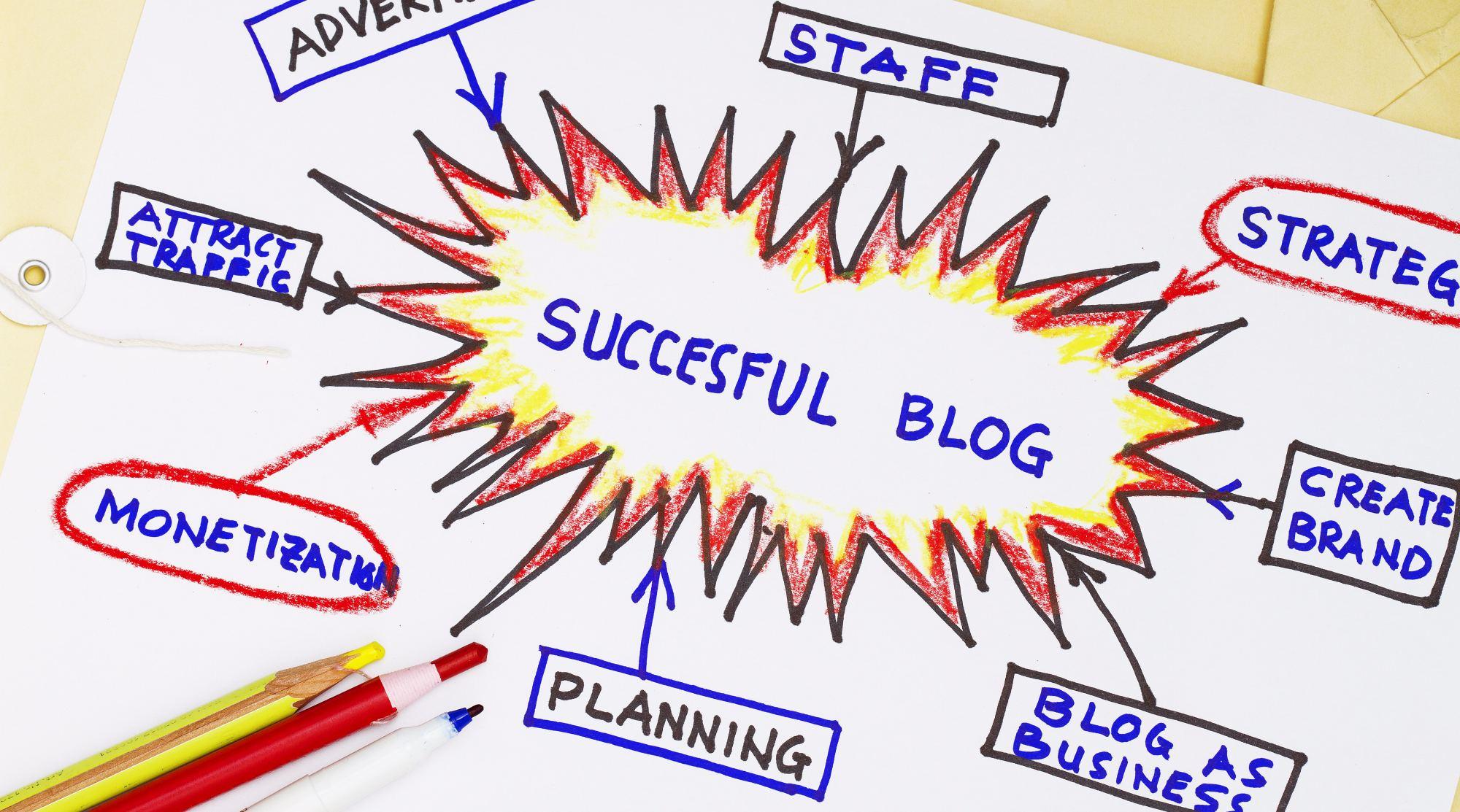 Blog beginnen? 17 vragen om te beantwoorden!